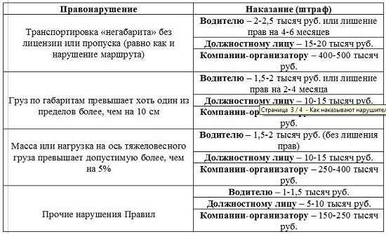штрафы за перевозку негабарита